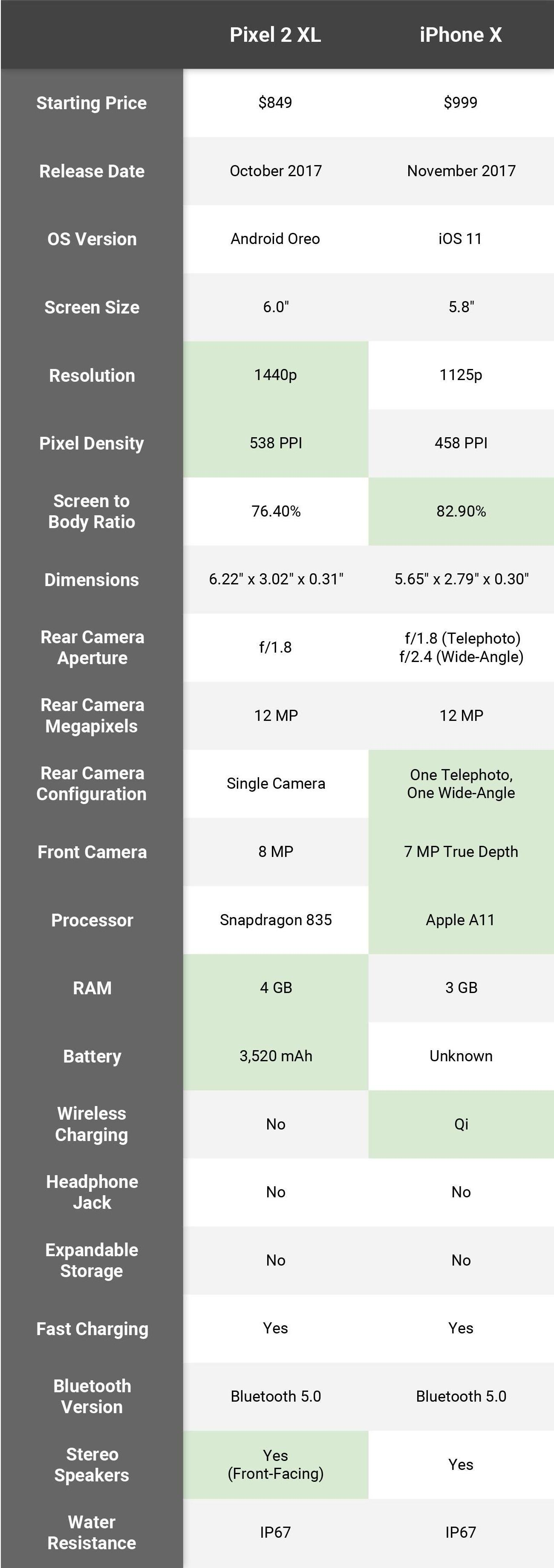 Pixel 2 vs iPhone X