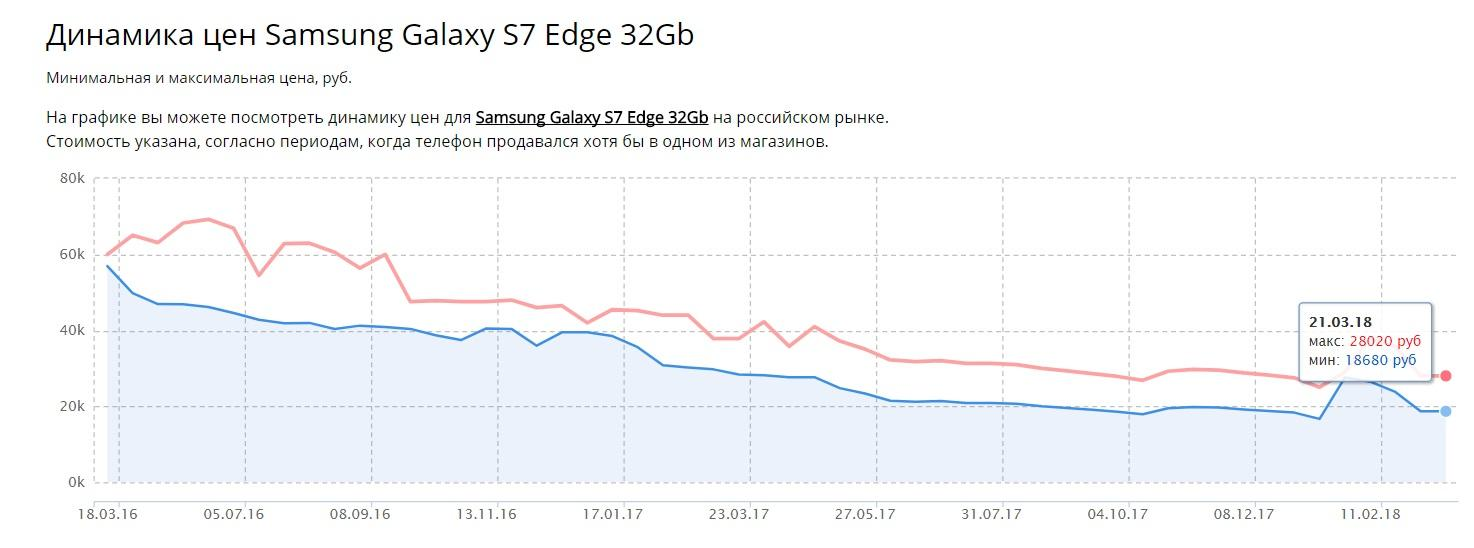 Динамика цен Samsung Galaxy S7 Edge 32Gb